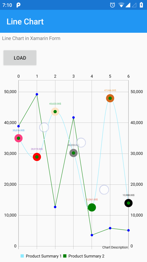 Xamarin Forms Linechart graph using UltimateXF library